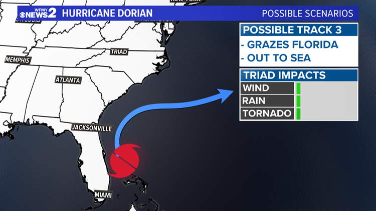 Dorian Possible Track 3