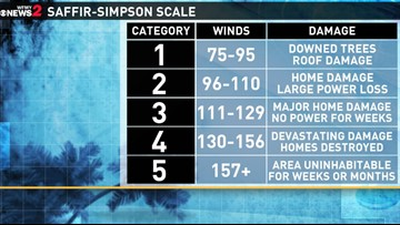 Hurricane Categories: How a Tropical Cyclone's Strength is Measured