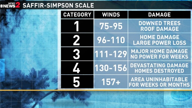 The Saffir-Simpson scale