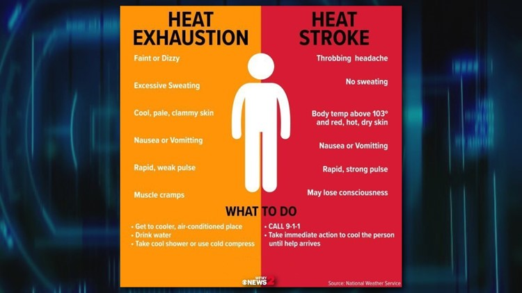 Heat-related illnesses | Heat exhaustion vs heatstroke: How to spot the symptoms