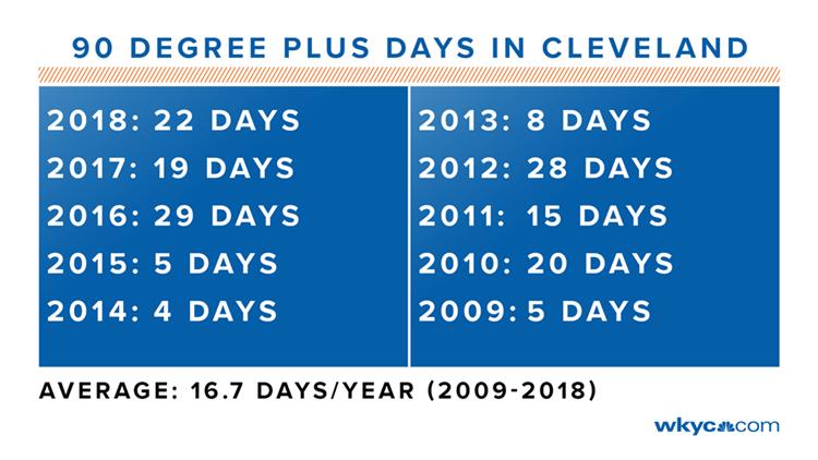 90 Degree Days