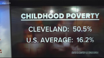 New study shows Cleveland's child poverty rate is among the worst in the nation