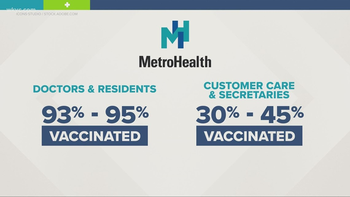 40% of Cleveland Clinic staff decline COVID-19 vaccine