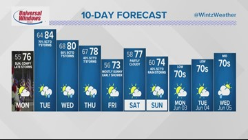FORECAST | Briefly Delightful Monday, Then Strong Storms Return