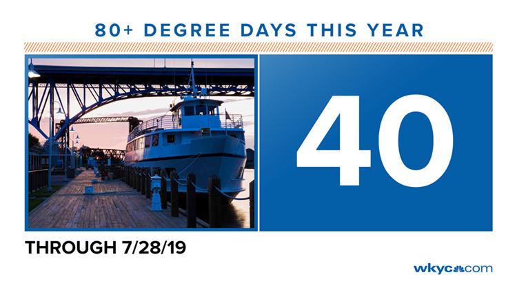 80 degree days