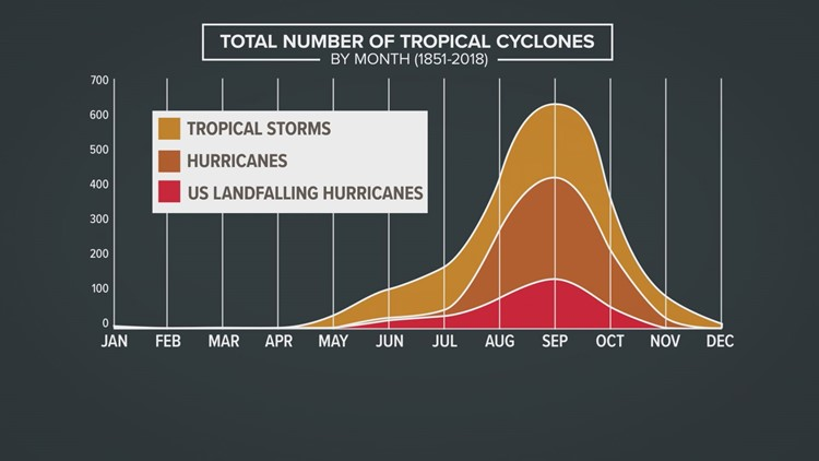 Total number of Tropical Cyclones by Month