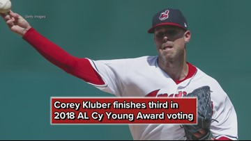 Cleveland Indians SP Corey Kluber finishes third in 2018 AL Cy Young Award voting