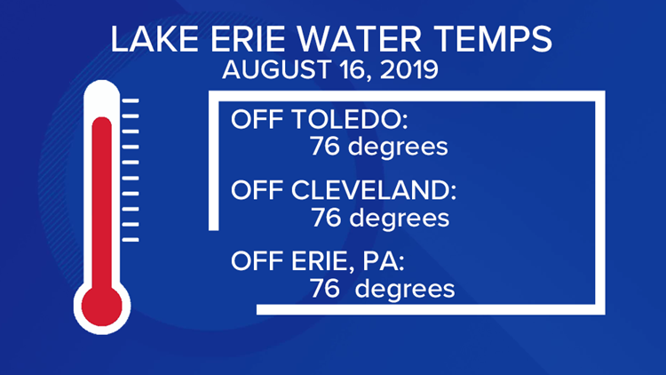 Lake Erie Water Temperatures on August 16, 2019