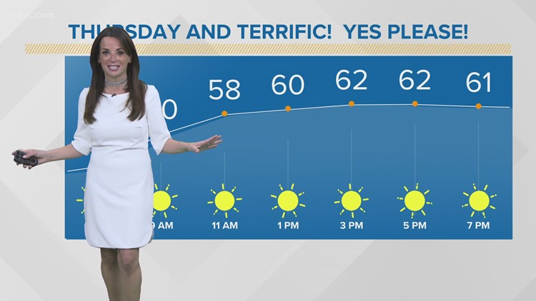 FORECAST | More sunshine as warmer temperatures return to Northeast Ohio