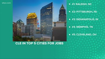 Clicking in Cleveland: City ranks 5th for jobs in US
