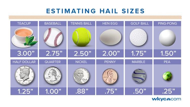 Estimating Hail Sizes
