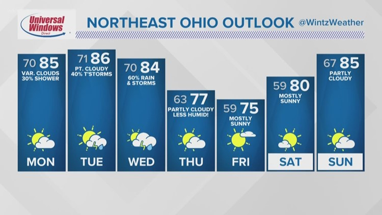 FORECAST | Another Round of Storms Tonight