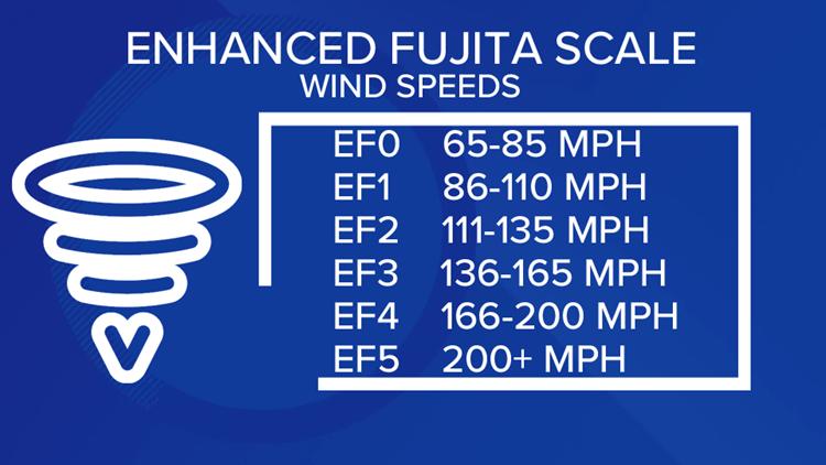 Enhanced Fujita Winds Scale