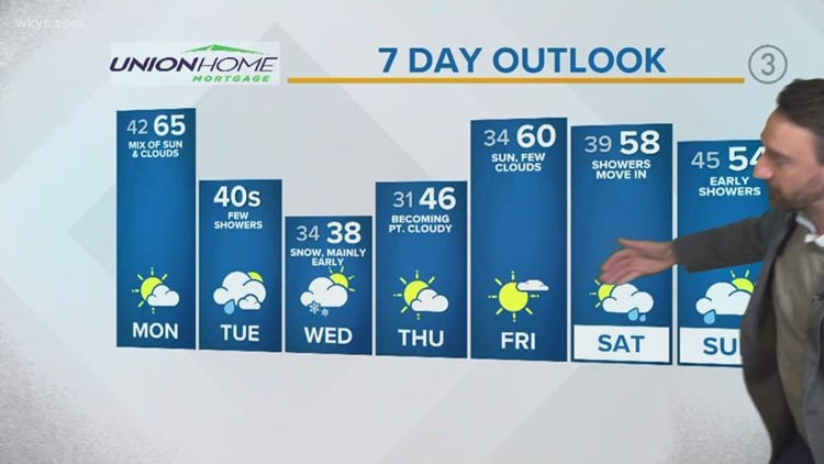 Low 40s, possible snowflakes making their way to Northeast Ohio this week