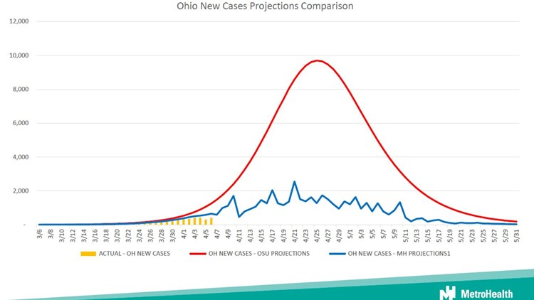 3News' Monica Robins: MetroHealth projections suggest Ohio's COVID-19 peak could be 'significantly lower' than expected