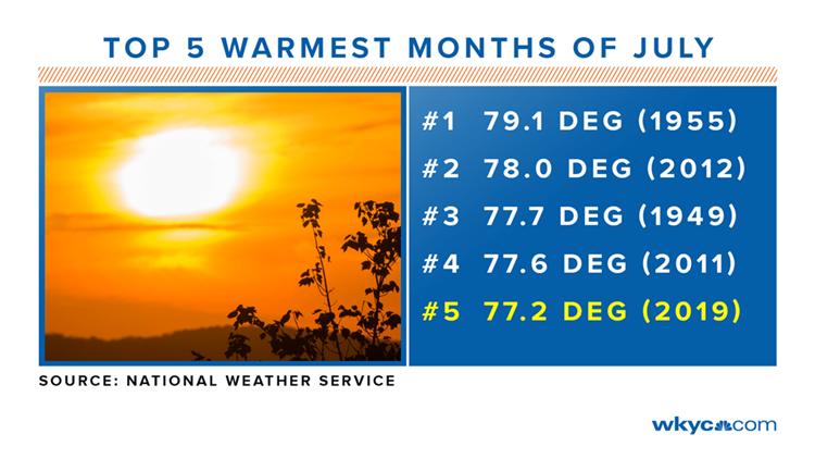 Top 5 Warmest months of July
