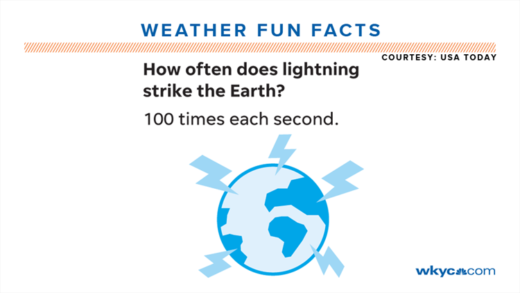 Weather Fun Facts | Interesting tidbits about the weather
