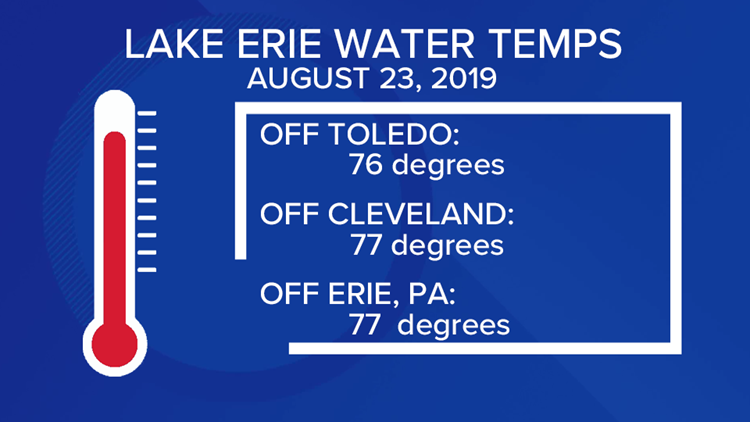Lake Erie Water Temperatures on August 23, 2019