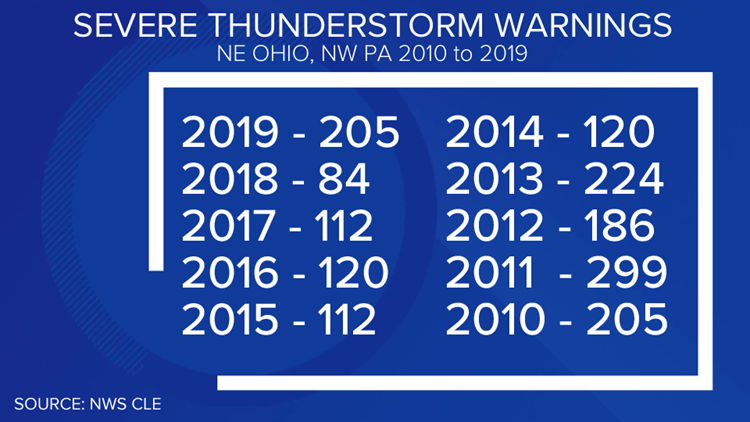 Severe thunderstorm warnings comparison 2010 to 2019