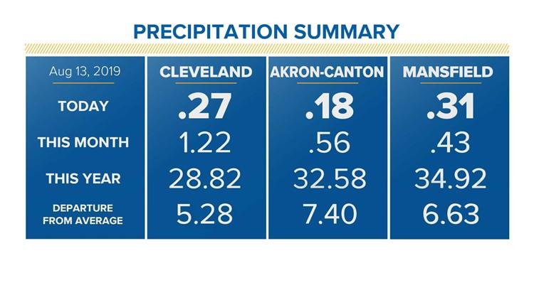 Rain Gauge through August 13, 2019