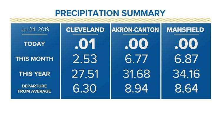 Precipitation Summary for July 25, 2019