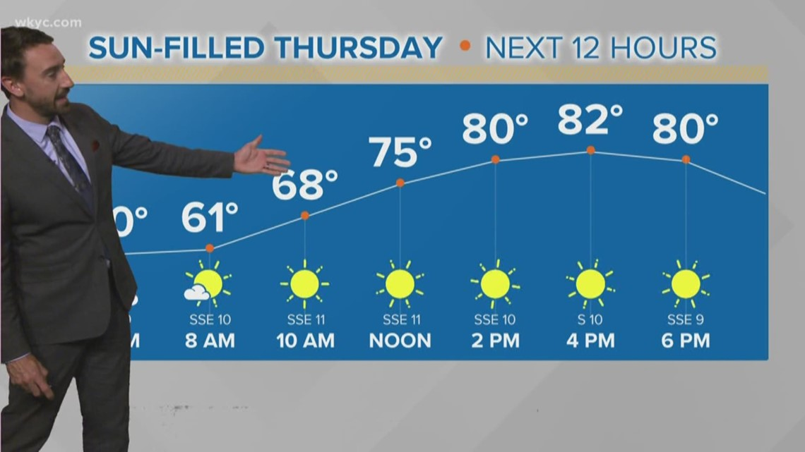 FORECAST | Let's keep it simple