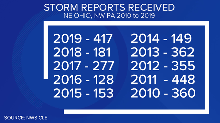 Storm reports received between 2010 and 2019