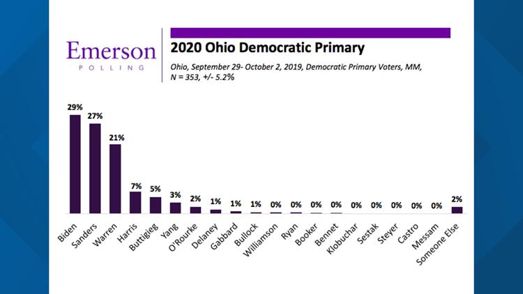Emerson Democratic Ohio poll