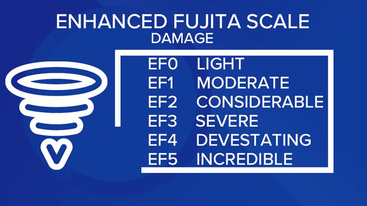 Enhanced Fujita Damage Scale