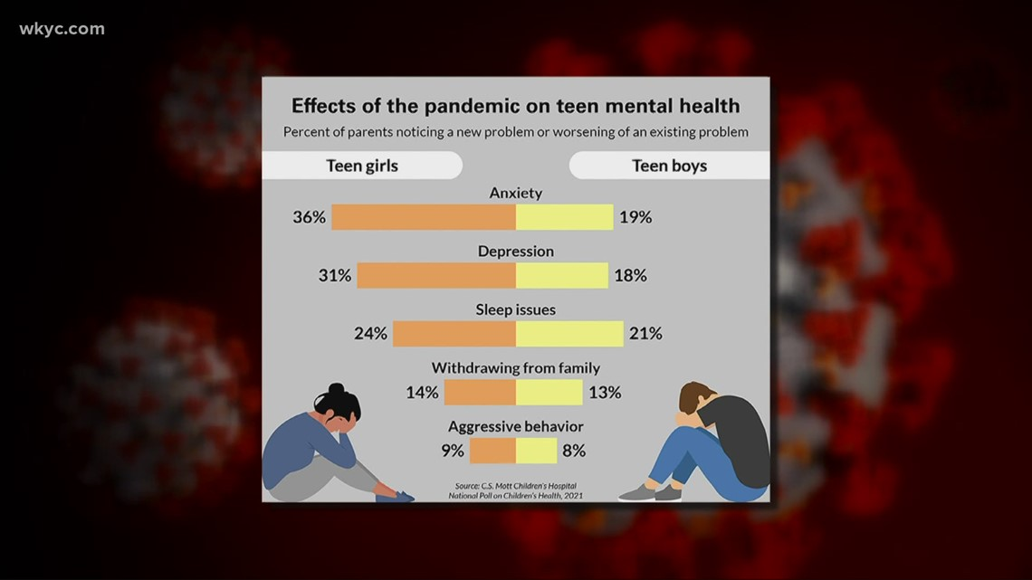 New study shows lingering mental health impacts on teens from COVID-19 pandemic