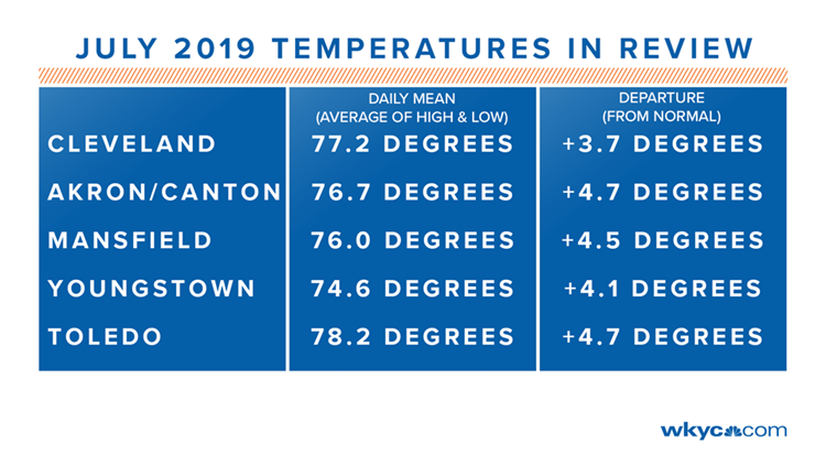 July 2019 temperatures compared to normal