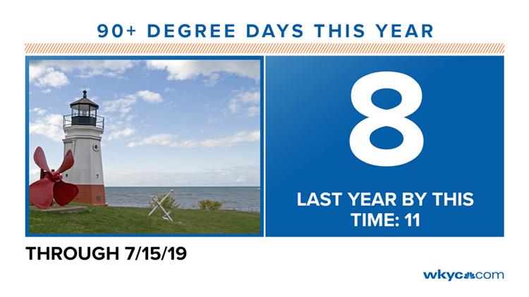 90+ Degree Days this year