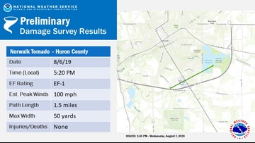 National Weather Service confirms EF1 tornado touched down in Huron County Tuesday
