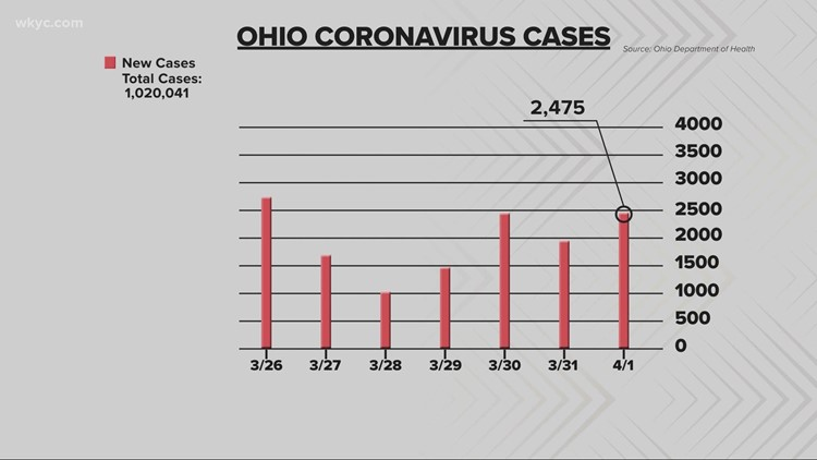 The latest COVID-19 numbers in Ohio for April 1, 2021