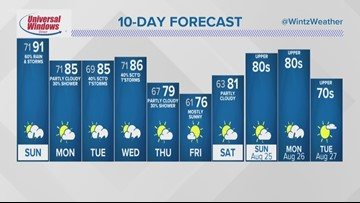 FORECAST   Scattered Strong Storms