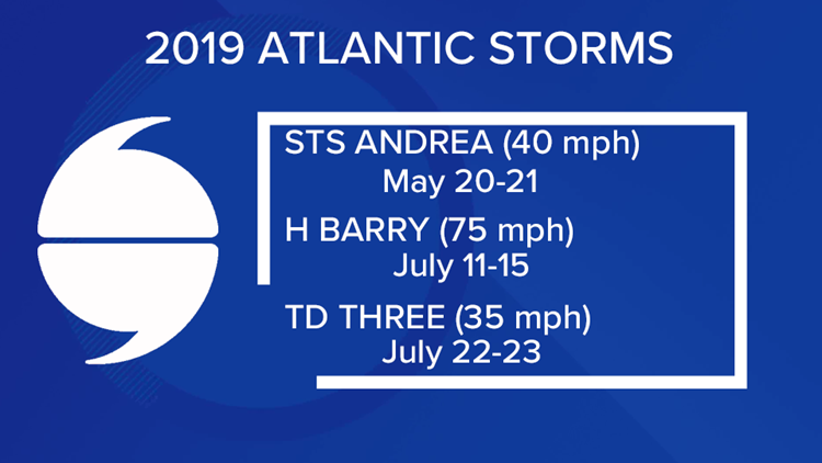 2019 Atlantic Storms
