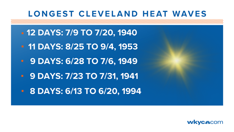Longest Cleveland Heatwaves