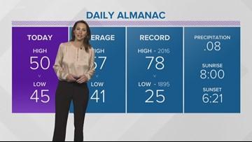 6 p.m. weather forecast for Nov. 2, 2018