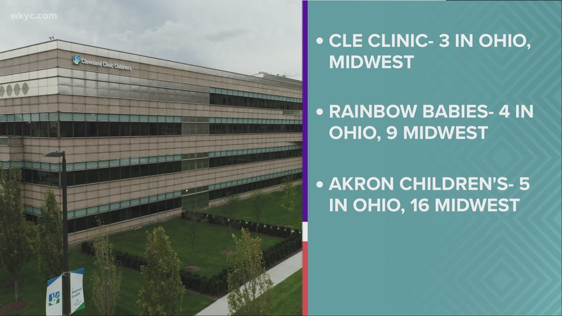 Cleveland Clinic Children's, UH Rainbow Babies & Children's Hospital ranked among best in America
