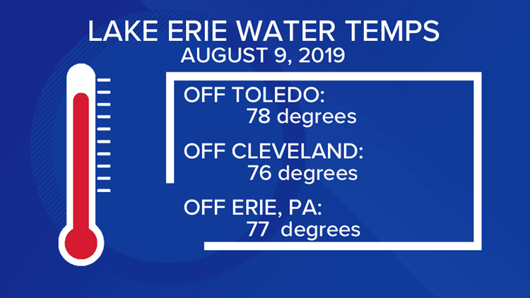 Lake Erie Water Temperatures on August 9, 2019