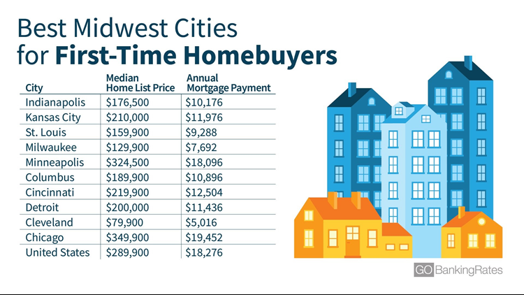 Cleveland is among most affordable cities for first-time homebuyers