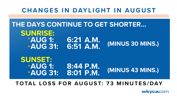 Changes in Daylight for August 2019