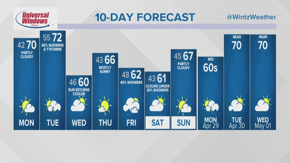 FORECAST | Stellar Monday, Stormy Tuesday