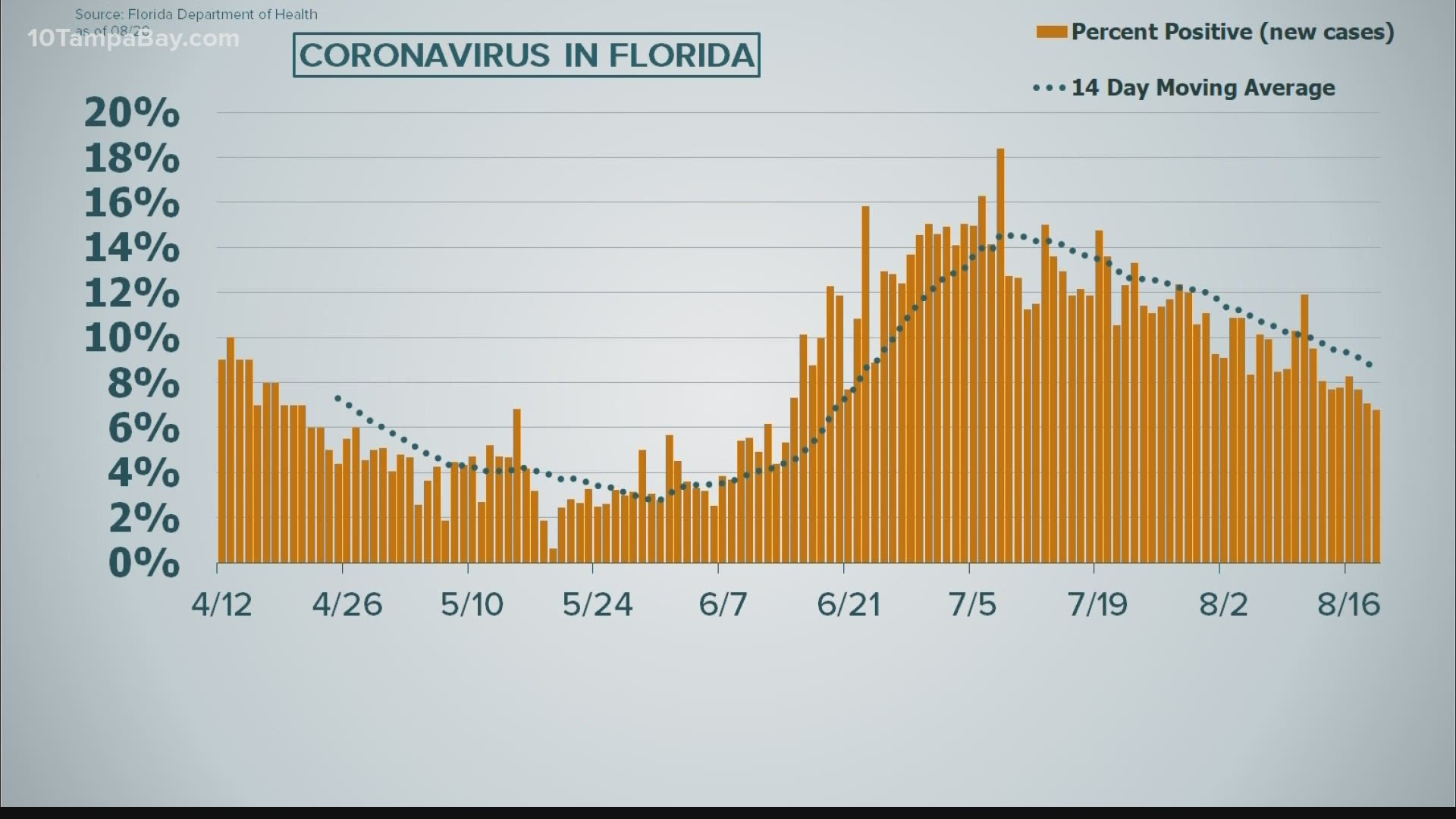 Florida Again Reports Lowest Covid 19 Positivity Rate In 2 Months Wkyc Com